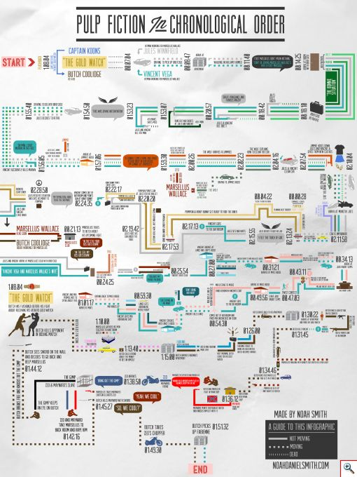Pulp Fiction Map - Click to View Larger....